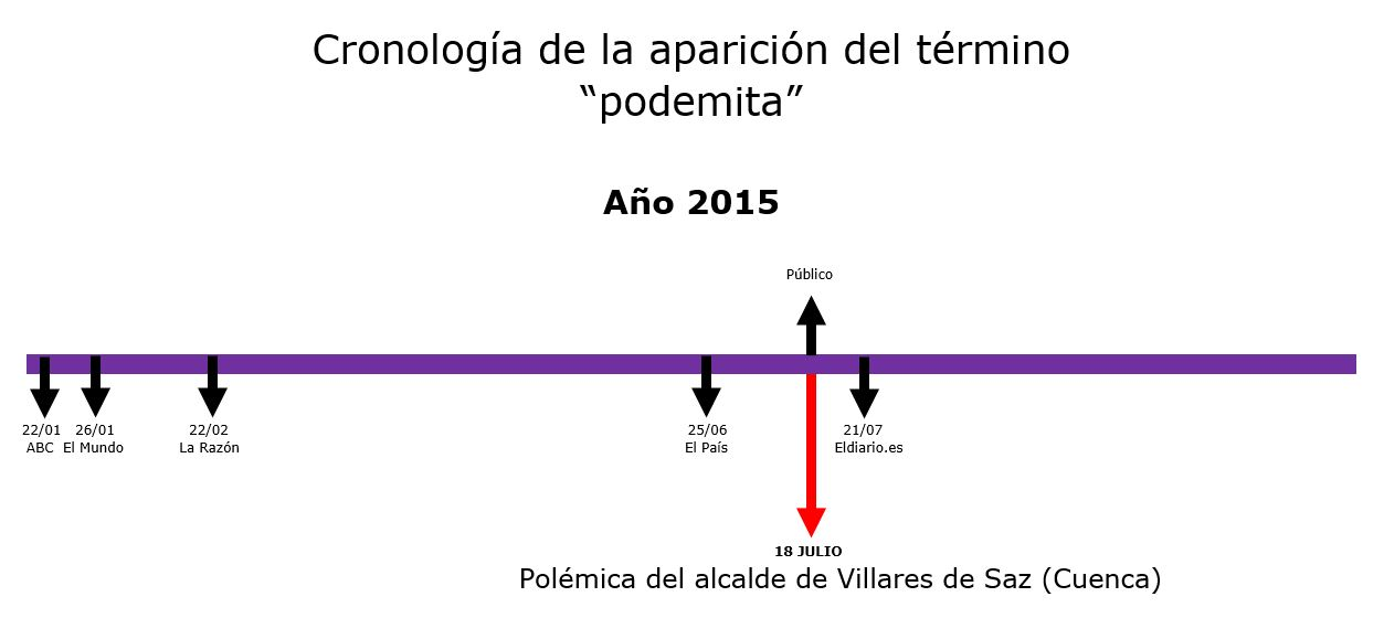 GRÁFICO 1 (Podemitas)
