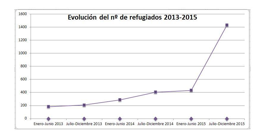 Evolución nº refugiados 2013-2015